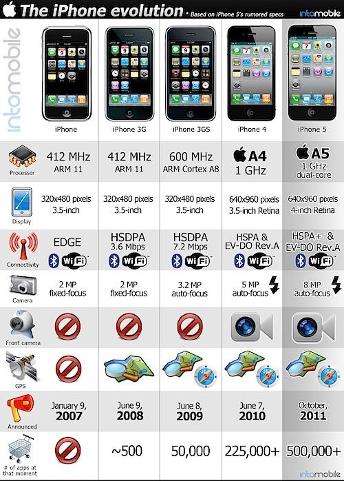 iPhone歴代モデルの一覧表