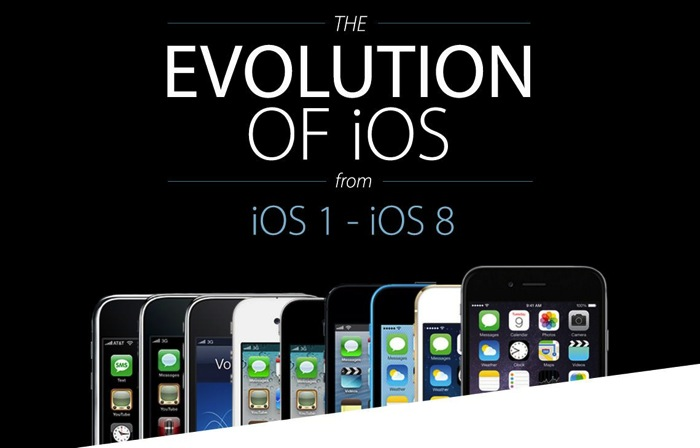 IPhone Evolution 01