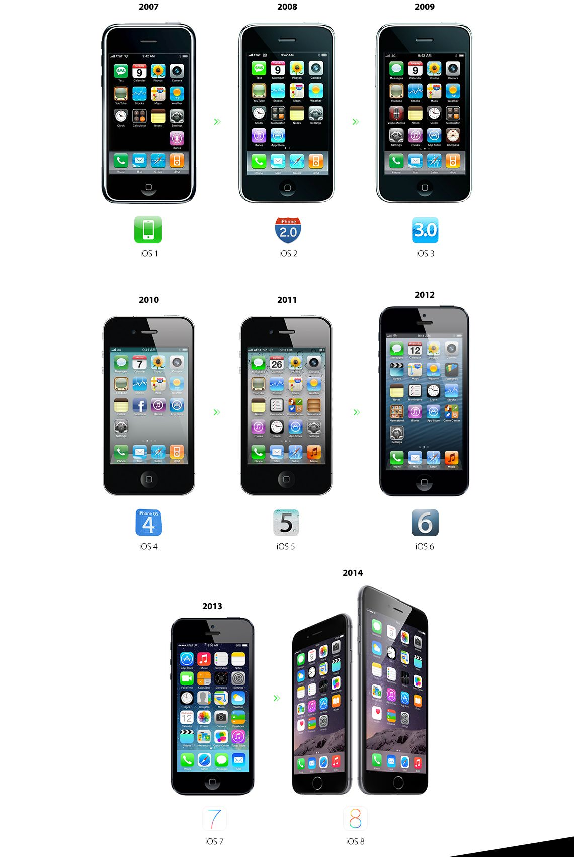 IPhone Evolution 02