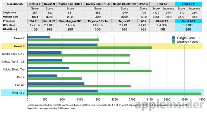「ipad Air 2」はa8x 1 5ghz(トリプルコア)に2gb Ram搭載、全タブレットで最も高性能