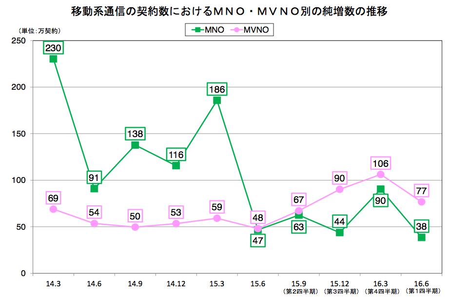 MVNO junzou 02