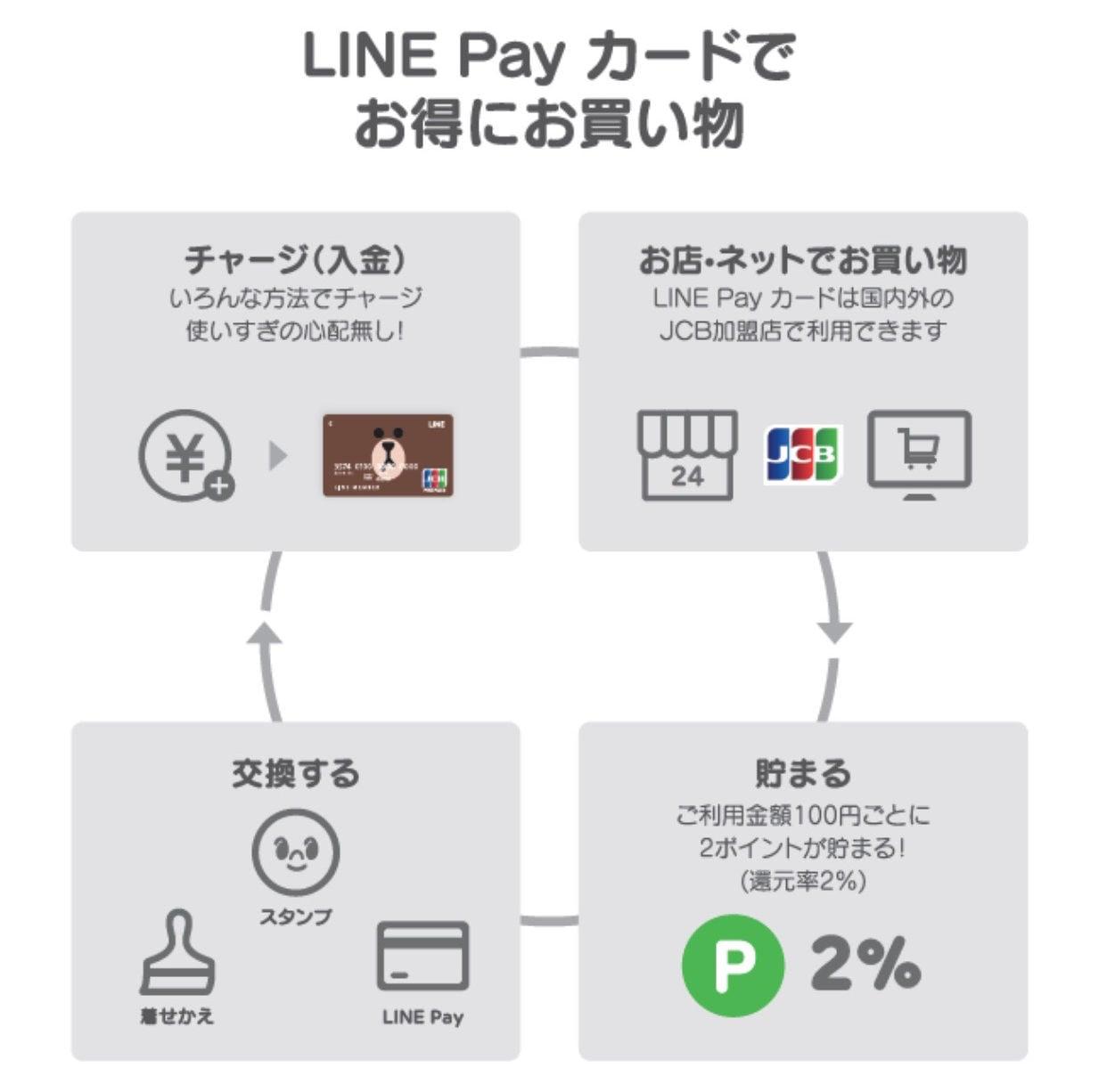 LINE Pay Tamesu 02