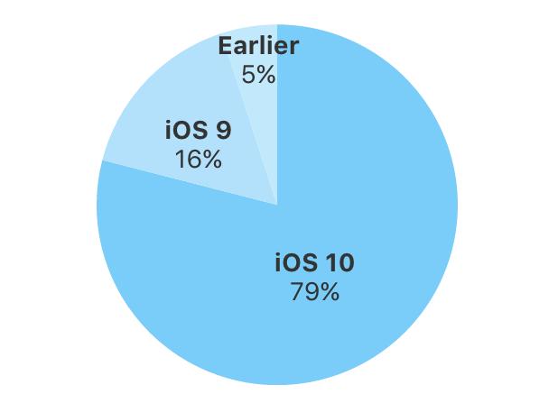 Ios10 userpercent