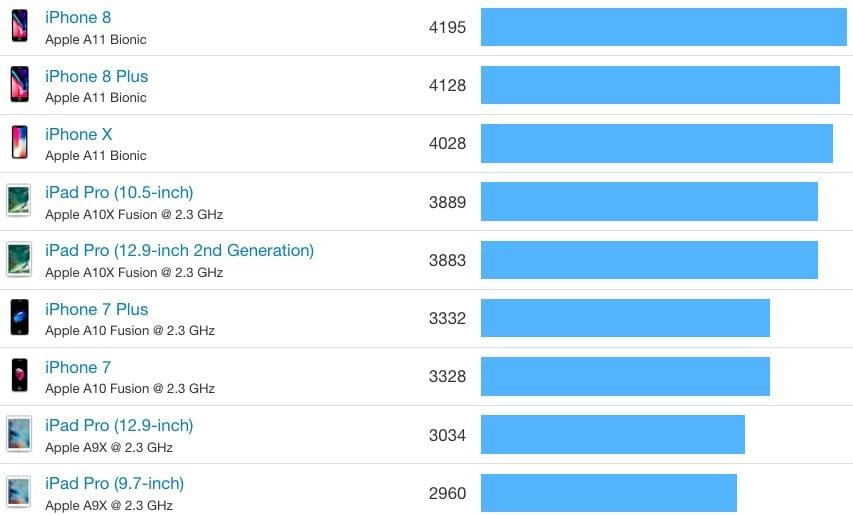 IPhone8 iPhoneX benchmark 01