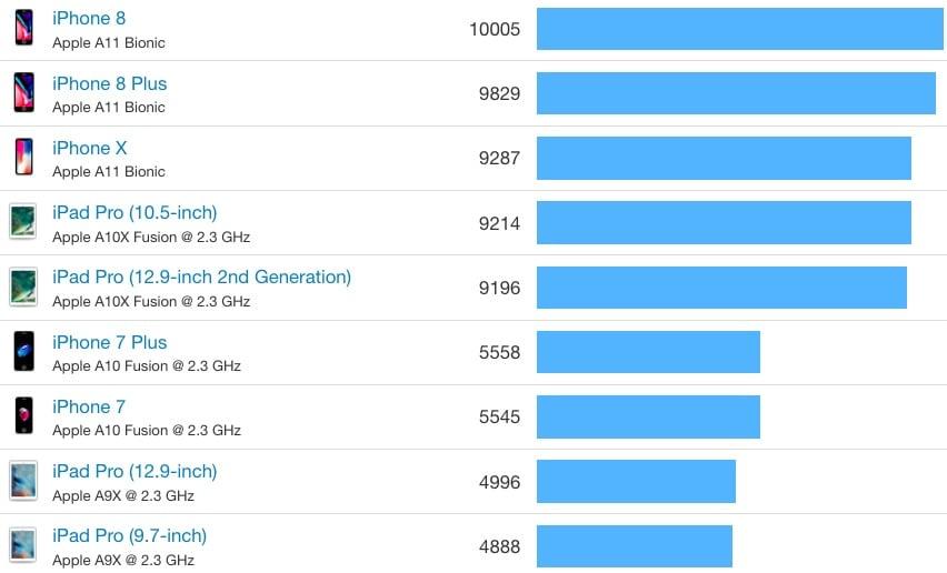 IPhone8 iPhoneX benchmark 02