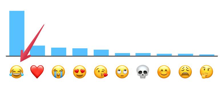 Emoji nakiwarai
