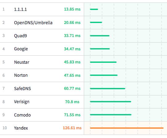 DNS1111 02