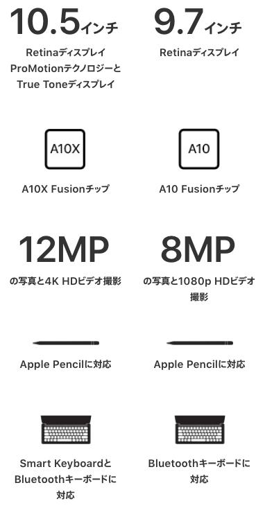IPad2018 iPadPro hikaku 02