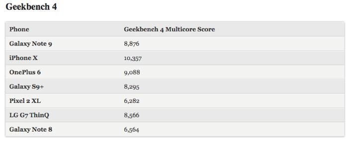 GalaxyNote9 iPhonex bench 03