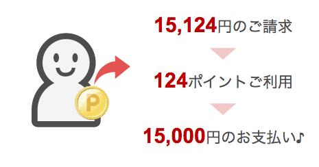 Rakutencard pointsiharai 01