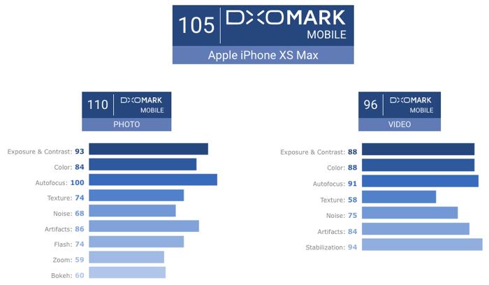 IPhoneXSMax cameradxomark 03