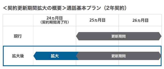Softbank2nensibarientyou 01