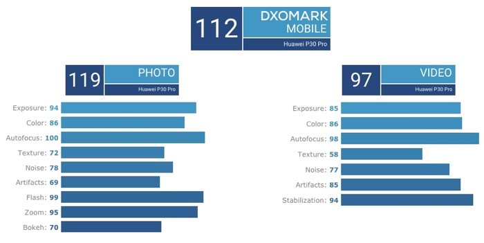 DXOMark P30Pro 01