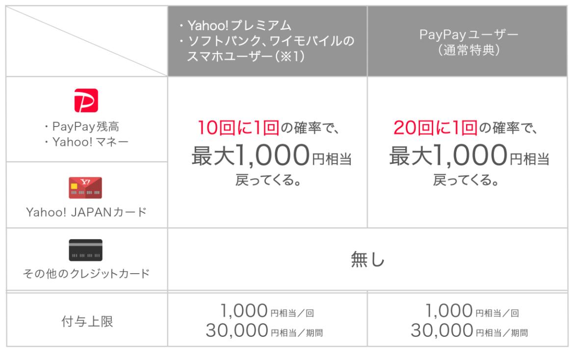 PayPay wakuwaku 01
