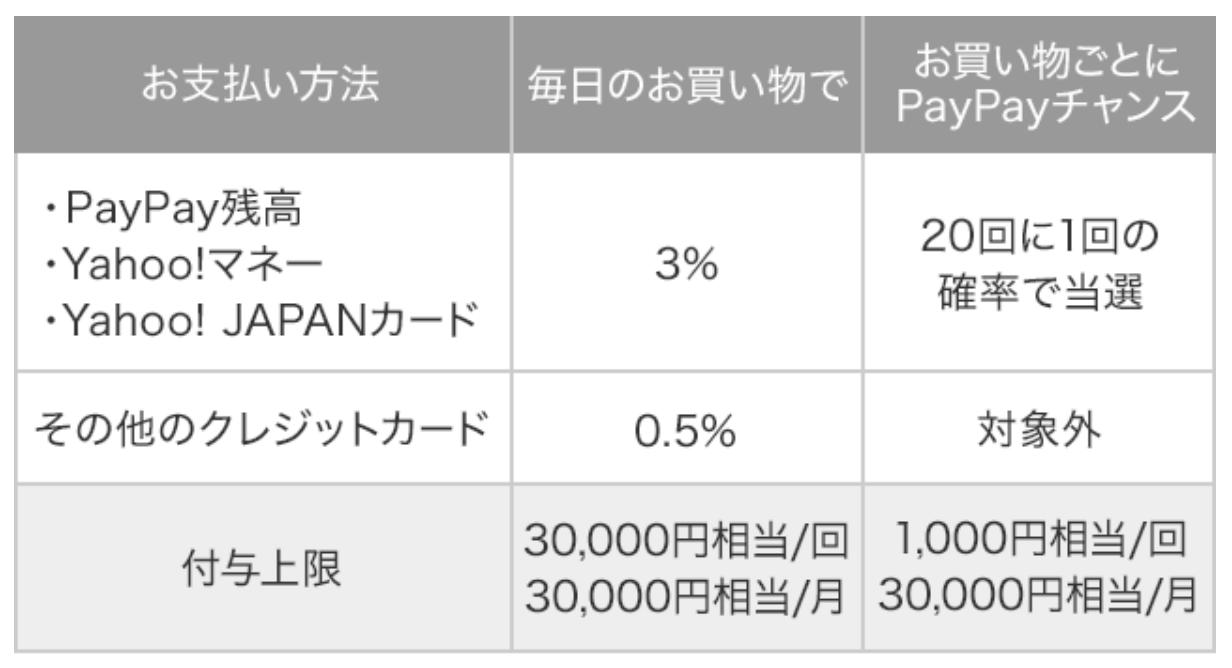 Paypay 3per