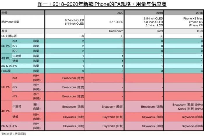 2020iPhone 5G OLED
