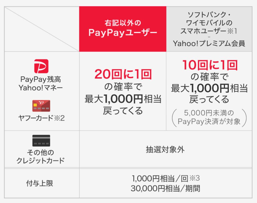 PayPay7Gatsu 02