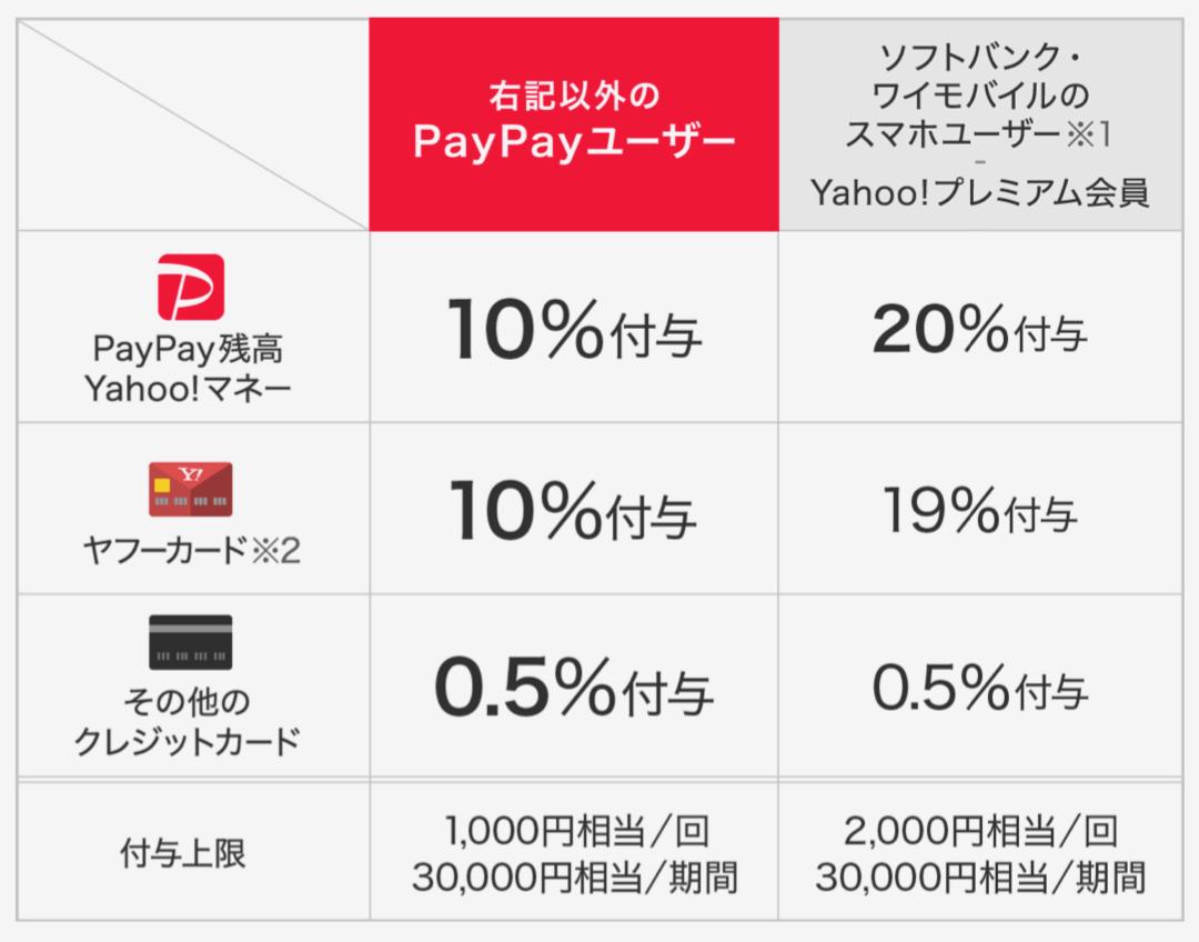 PayPay7Gatsu 03