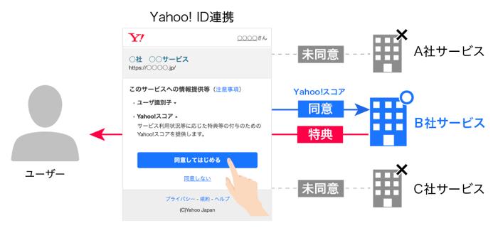 Yahooscore