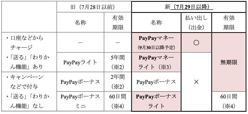 PayPay kongo 01