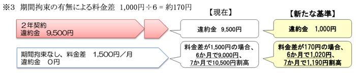 201910 keitaiiyakukin 03