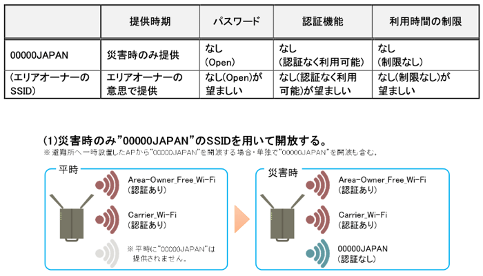 00000JAPAN SSID