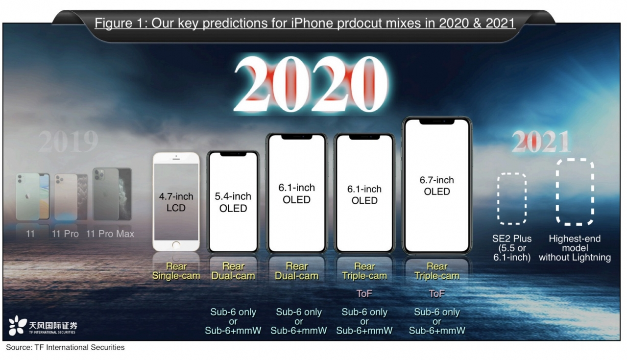 IPhone2020 2021