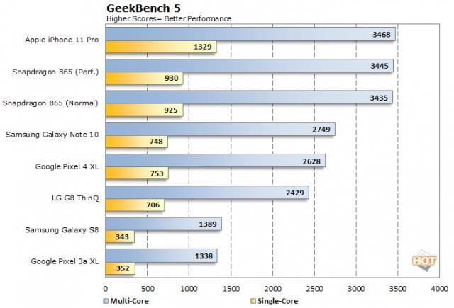A14chip benchscore 03