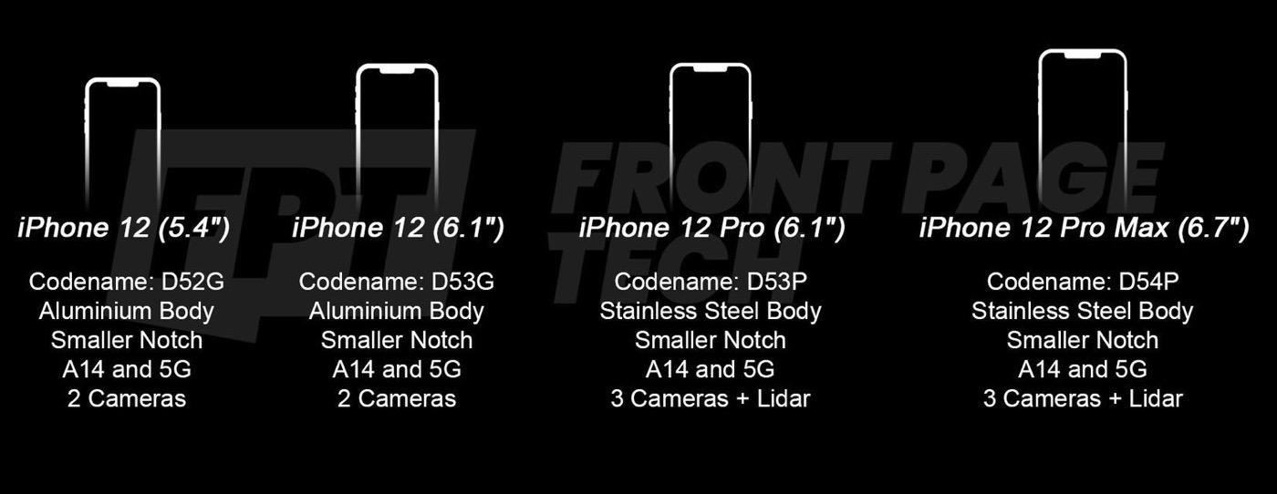IPhone12 proto lineup