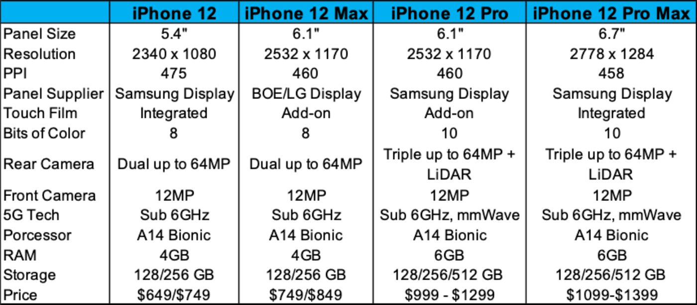 IPhone12 displayspecs