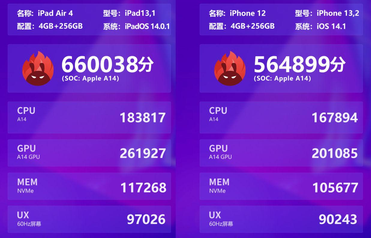 IPhone12 iPad4 A14Bench 02