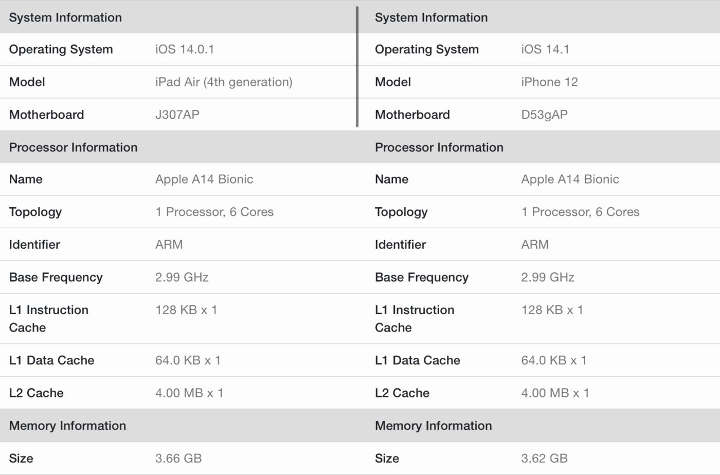 IPhone12 iPad4 A14Bench 06