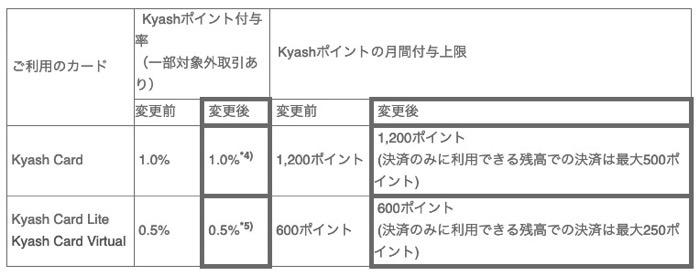 Kyashupdate0120