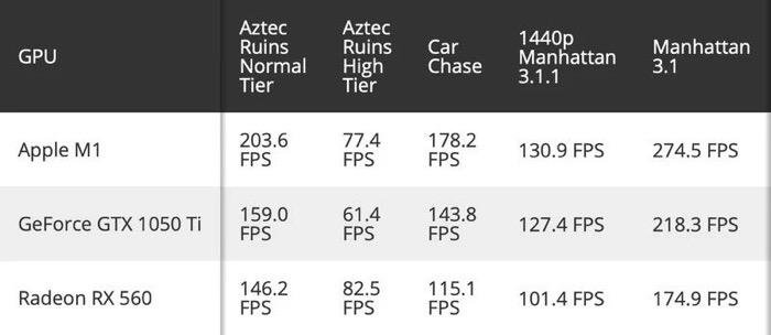 M1 chip gpu benchmark 1