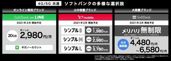 Softbank 201222plans 02