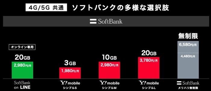 Softbank 201222plans 03